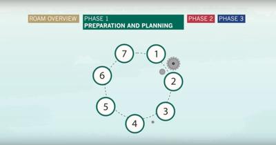 The Restoration Opportunity Assessment Methodology Phase 1