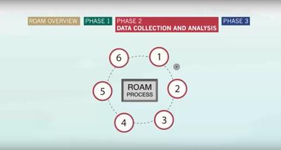 The Restoration Opportunity Assessment Methodology Phase 2