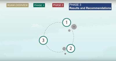 The Restoration Opportunity Assessment Methodology Phase 3